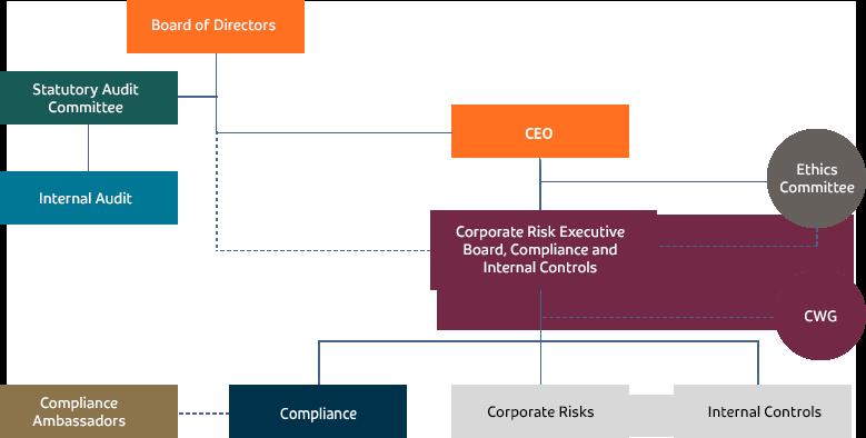Governança e Compliance na GOL